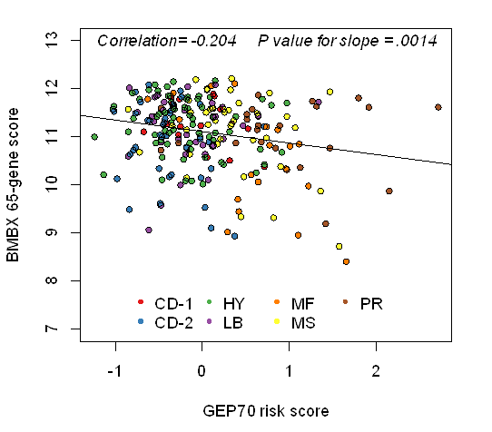 Description: Scatter plot of GEP70 risk and 65-gene score