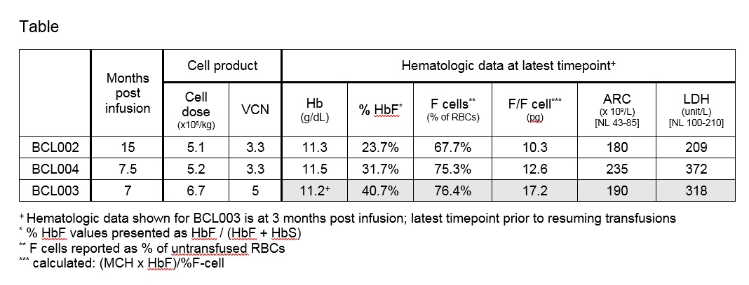LBA-5 Validation of BCL11A As Therapeutic Target in Sickle Cell Disease: Results from the Adult Cohort of a Pilot/Feasibility Gene Therapy Trial Inducing Sustained Expression of Fetal Hemoglobin Using Post-Transcriptional Gene Silencing